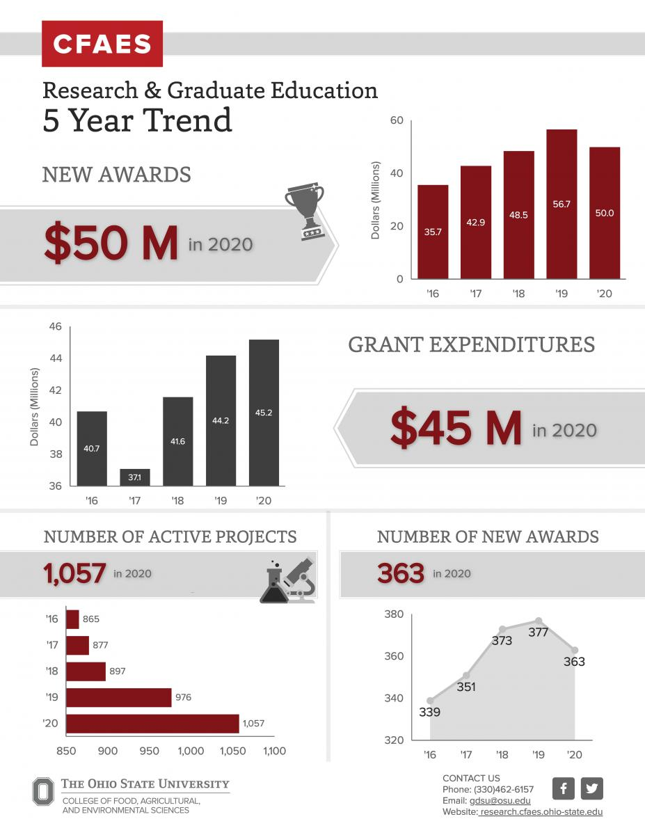5 Year Trend Infographic. CFAES research data for FY16-FY20.