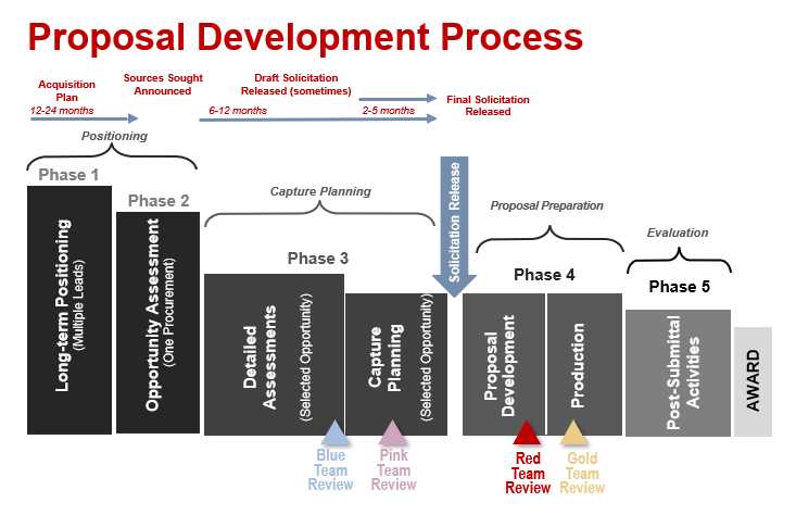 Flow chart outlining the Proposal development process timeline and where the different color-coded reviews fall on that timeline.