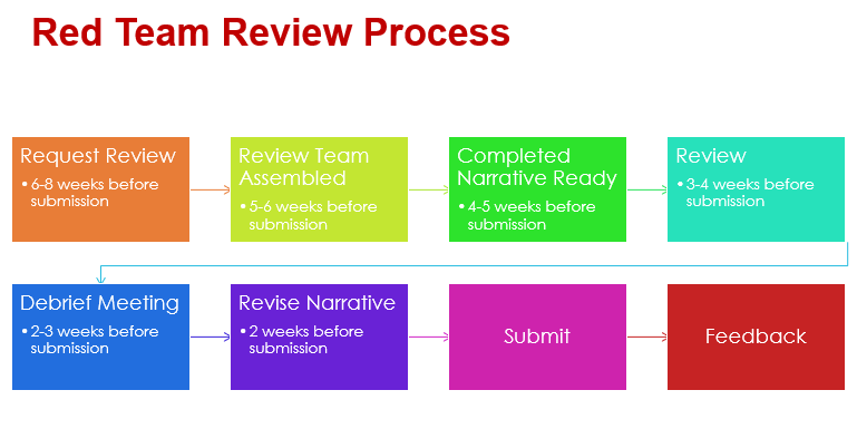 Flow chart outlining the steps in the Red Team Review Process