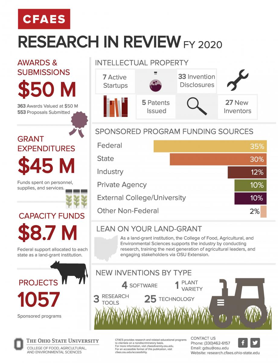 Research in Review Infographic with Data regarding research that took place in CFAES over fiscal year 2020