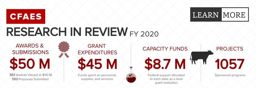 Infographic depicting awards & submissions, grant expenditures, capacity funds, and projects in CFAES during FY20